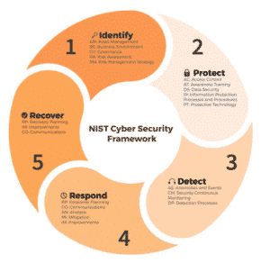 Cybersecurity Services | Rigid Bits Guidance for approaching